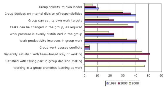 Aspects of teamwork reported by respondents (%)
