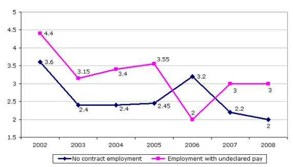 Trends in hidden employment