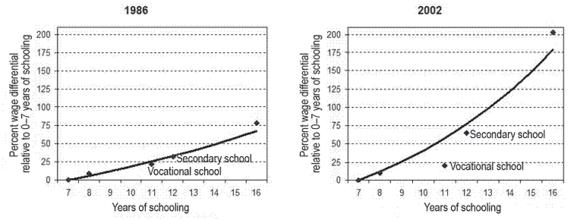 Wages and educational attainment, years of schooling versus school types, 1986 and 2002