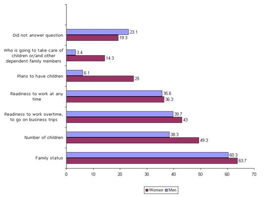 Figure 1: Questions asked during job interviews, by gender (%)