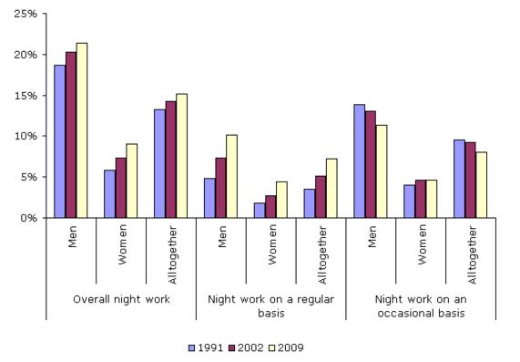 Figure 1: Trends in night work among the working population