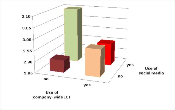 Innovative work behaviour predicted by use of social media and company-wide ICT