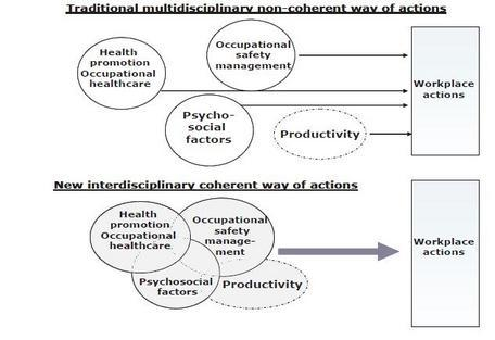 Figure 1: Change from multidisciplinary to interdisciplinary action – from non-coherent actions to coherent actions