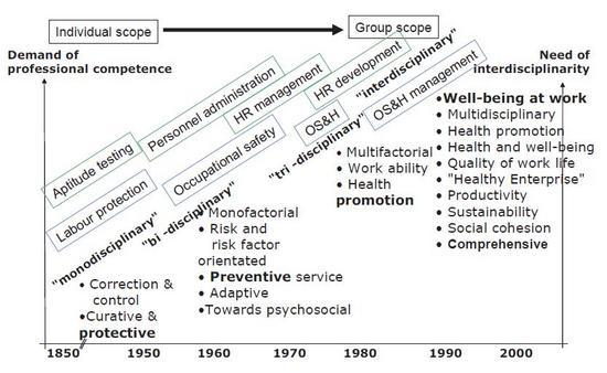 Figure 2: Development stages of well-being at work