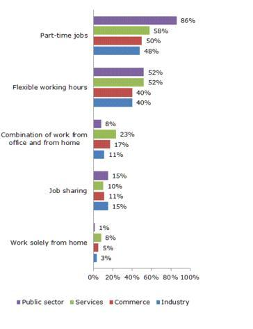 Figure 2: Sector usage of different forms of flexible working