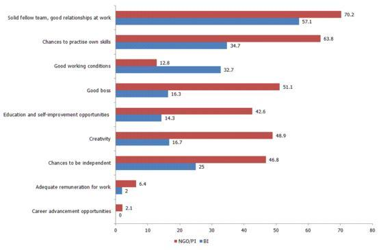 Figure 1: Motivating factors for social workers (%)
