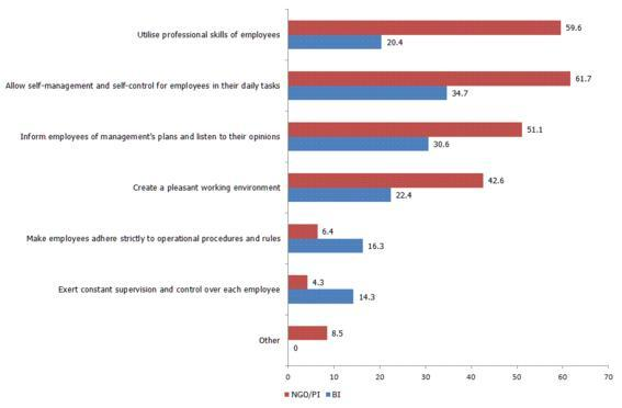 Figure 2: Social workers' assessment of management attitudes to them (%)
