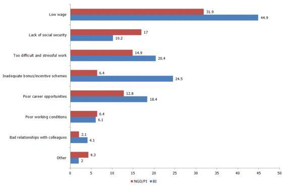 Figure 3: Factors that reduce social workers' motivation to work (%)