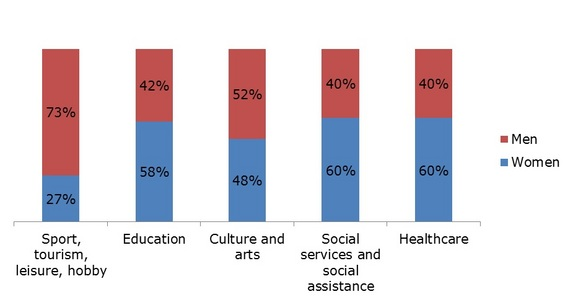 Figure 1: Third-sector management by gender, 2010–2011