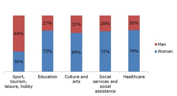 Figure 2: Third-sector employment by gender, 2010–2011