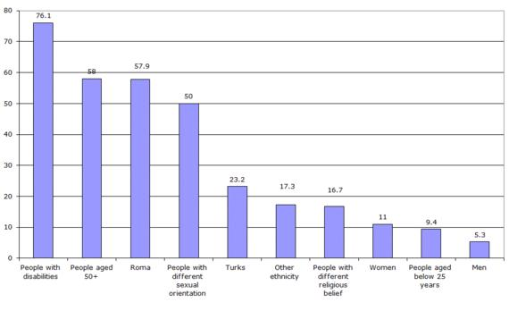 Figure 1: Members of social groups who feel disadvantaged in the workplace (%)