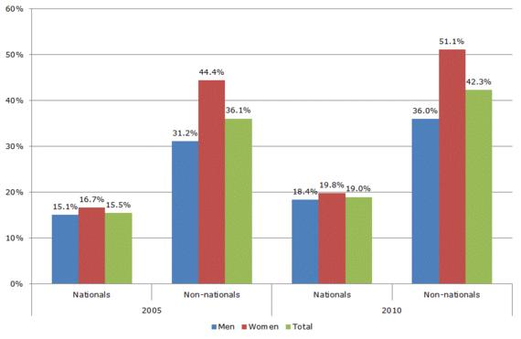 Figure 3: Overskilled by gender and nationality (%)
