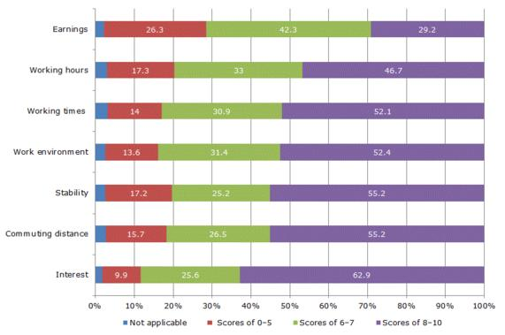 Figure 4: Satisfaction with aspects of job (%)