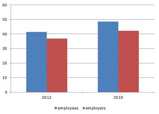 Figure 1: Perceived size of the informal economy among employers and employees in 2010 and 2012 (%)