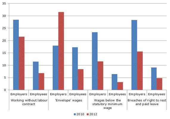 Figure 3: Perceptions of trends in the main manifestations of undeclared work (%, employers and employees)
