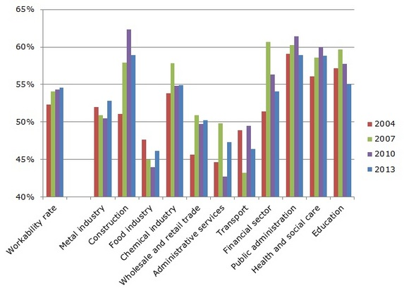 Workability rate by sector, 2004–2013