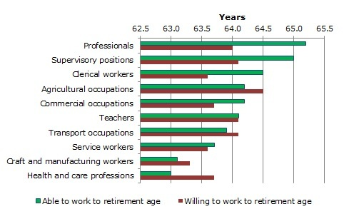 Figure 2: Comparing ability and willingness to work to an advanced age, by occupational group
