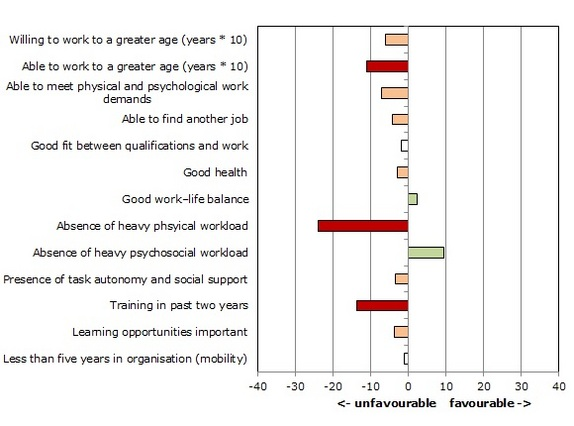 Figure 3: Sustainable employability profile of craft and manufacturing workers aged 45 and over