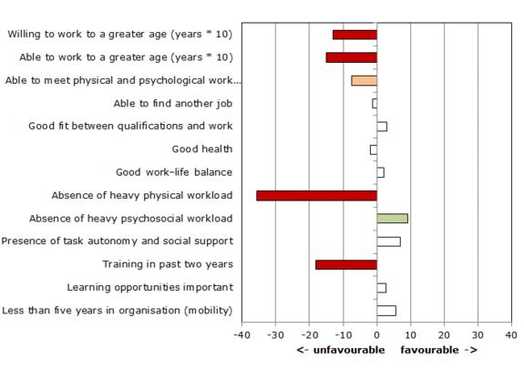 Figure 4: Sustainable employability profile of sub-occupational group of plumbers, fitters, welders, sheet-metal workers and construction workers aged 45 and over