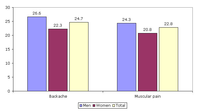 Figure 2: Reported backache and muscular pain, by gender, 2005 (%)