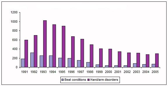 Figure 7: Number of new MSD cases recognised in UK, 1991–2005*