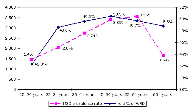 Figure 10: MSD prevalence rates and as proportion of WRDs, by age, 1999 (%)