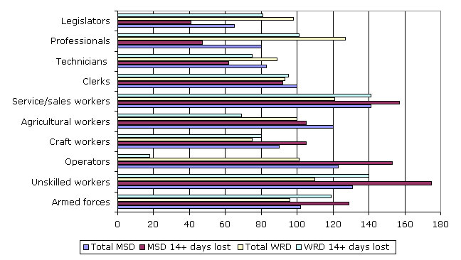 Figure 11: Relative prevalence rates of MSDs and WRDs, by occupation, 1999 (%)