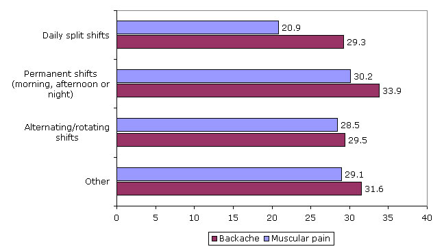 Figure 14: Reported backache and muscular pain, by work schedules, 2005 (%)
