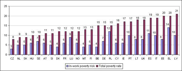 At risk of poverty rate and in-work poverty, EU25, 2007 (%)