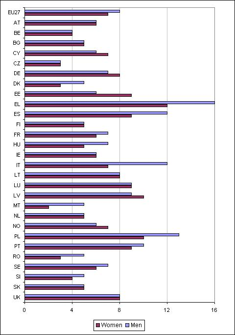In-work poverty risk, by gender, EU27, 2007 (%)