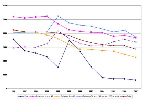 Figure 1: Accidents at work – incidence rates by company size, 1996–2007