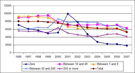 Figure 3: Accidents at work – incidence rates by company size, 1996–2007, construction sector