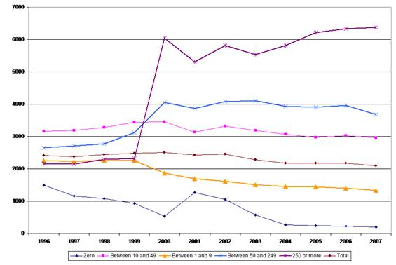 Figure 4: Accidents at work – incidence rates by company size, 1996–2007, trade and repair sector