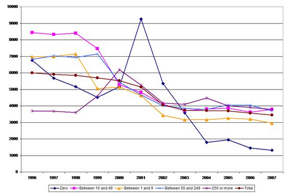 Figure 6: Accidents at work – incidence rates by company size, 1996–2007, transport and communications sector