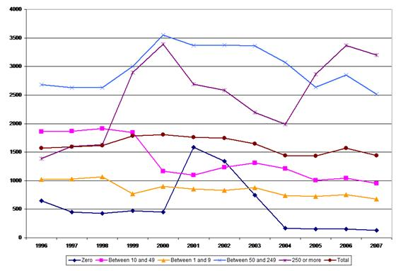 Figure 7: Accidents at work – incidence rates by company size, 1996–2007, financial intermediation and business services sector