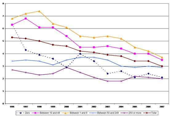 Figure 8: Fatal accidents – incidence rates by company size, 1996–2007