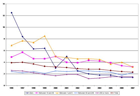 Figure 9: Fatal accidents – incidence rates by company size, 1996–2007, manufacturing sector