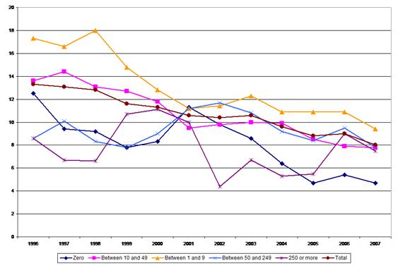Figure 10: Fatal accidents – incidence rates by company size, 1996–2007, construction sector