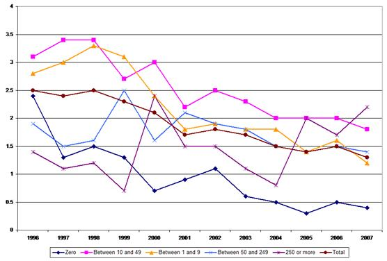 Figure 11: Fatal accidents – incidence rates by company size, 1996–2007, trade and repair sector