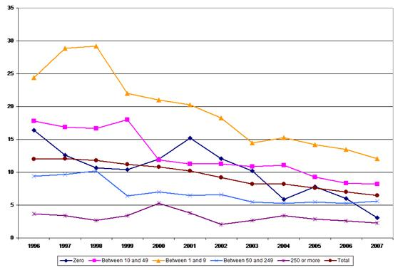 Figure 13: Fatal accidents – incidence rates by company size, 1996–2007, transport and communications sector
