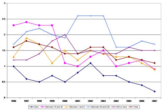 Figure 14: Fatal accidents – incidence rates by company size, 1996–2007, financial intermediation and business services sector