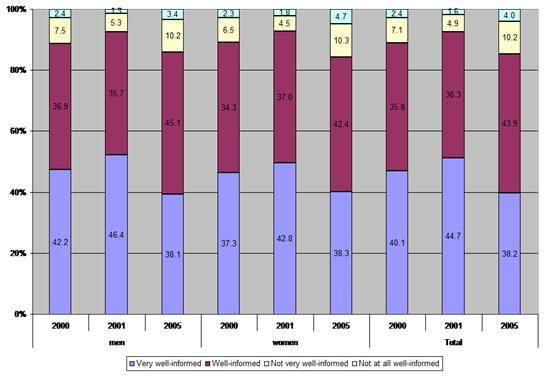 Figure 15: Extent of informedness on OSH risks at work, by gender, 2000–2005