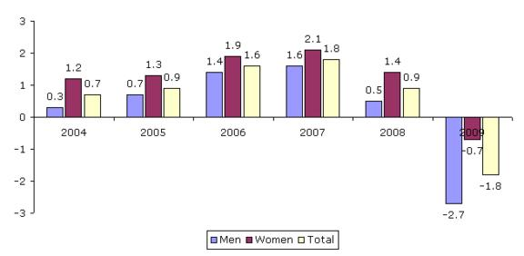 Figure 1: Employment growth by gender, EU27, 2004–2009 (%)
