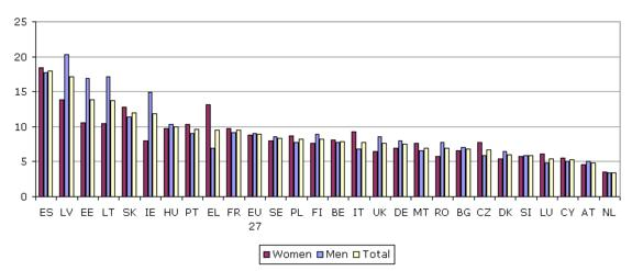 Figure 2: Unemployment rates by gender and country, 2009 (%)