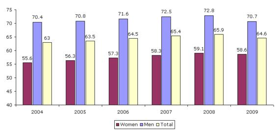 Figure 4: Employment rate by gender, EU27, 2004–2009 (%)
