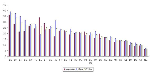 Figure 8: Youth unemployment rates by gender and country, 2009 (%)