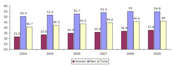 Figure 9: Employment rates of older workers, by gender, EU27, 2004–2009 (%)