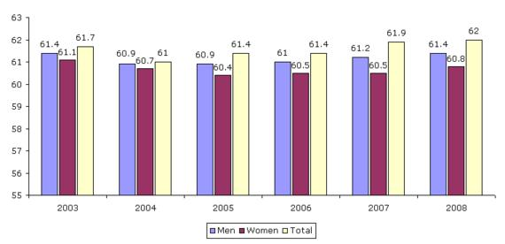 Figure 11: Average exit age from the labour force, by gender, EU27, 2003–2008 (years)