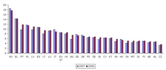 Figure 12: In work at-risk-of-poverty rate, EU27 (%)