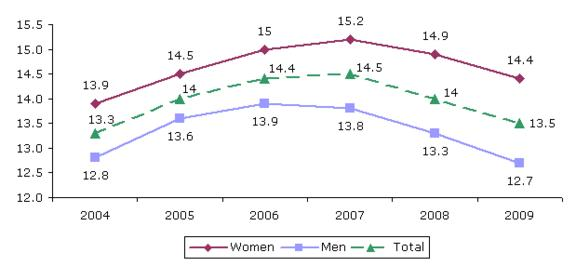 Figure 13: Employees with temporary contracts, by gender, EU27, 2004aeuro